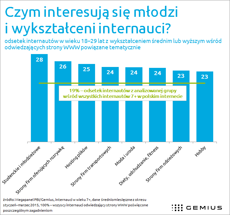 http://www.gemius.pl/files/PL/infografika_17_02/2015_05_26_(Wykres_Mlodzi_wyksztalceni).png