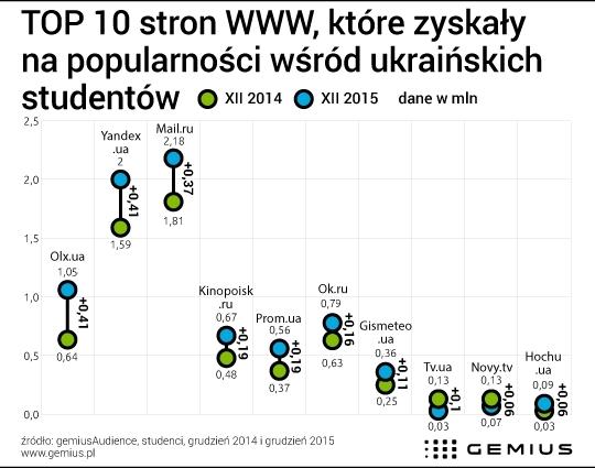 Ukraina Strony Www Popularne Wsrod Studentow Gemius Knowledge That Supports Business Decisions