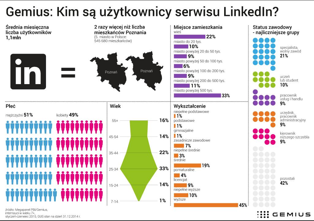 Demografia randek internetowych 2015
