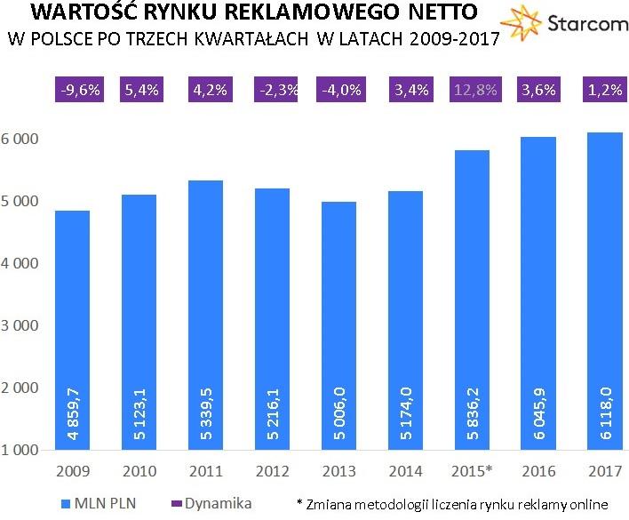 Wielkość rynku randek internetowych