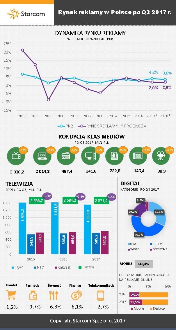 Wielkość rynku randek mobilnych